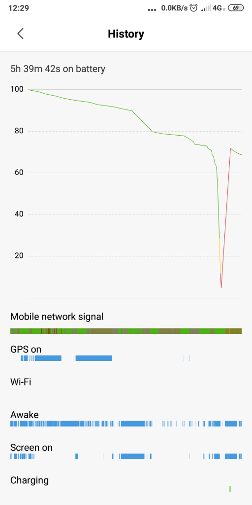 Battery loss graph
